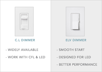 LED Dimming